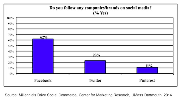 social-networks-umass-020714